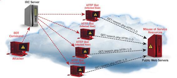 Hướng dẫn tấn công DoS (Từ chối dịch vụ): Ping of Death, DDOS