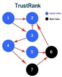 trust-rank-la-gi