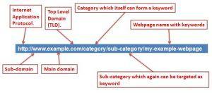 Cấu trúc URL chuẩn cho SEO google