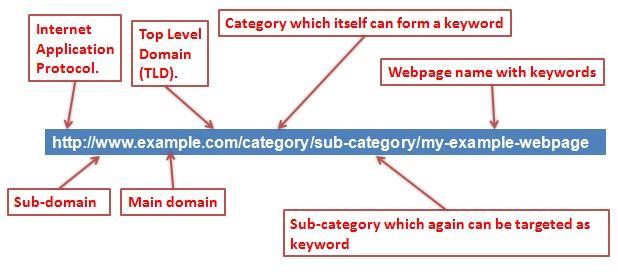 URL – Cấu trúc và cách tối ưu
