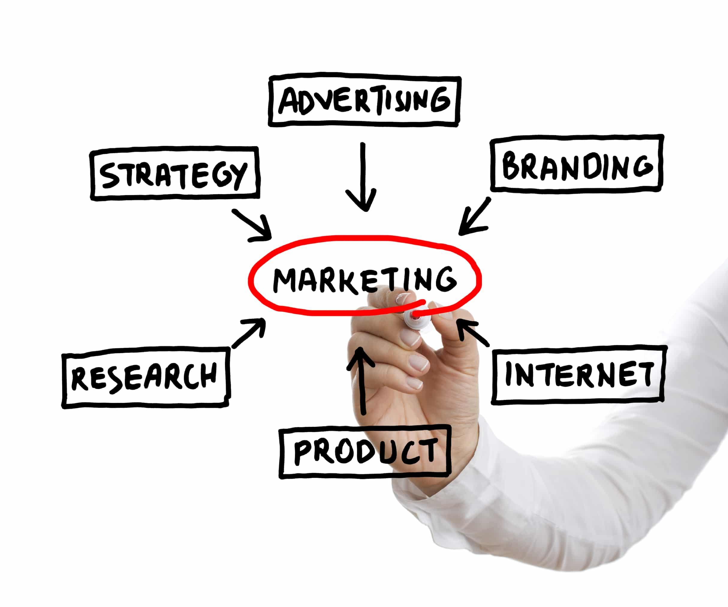 Công việc của người quản trị marketing